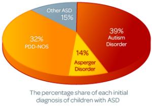 ASD science