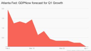 growth forecast atlanta