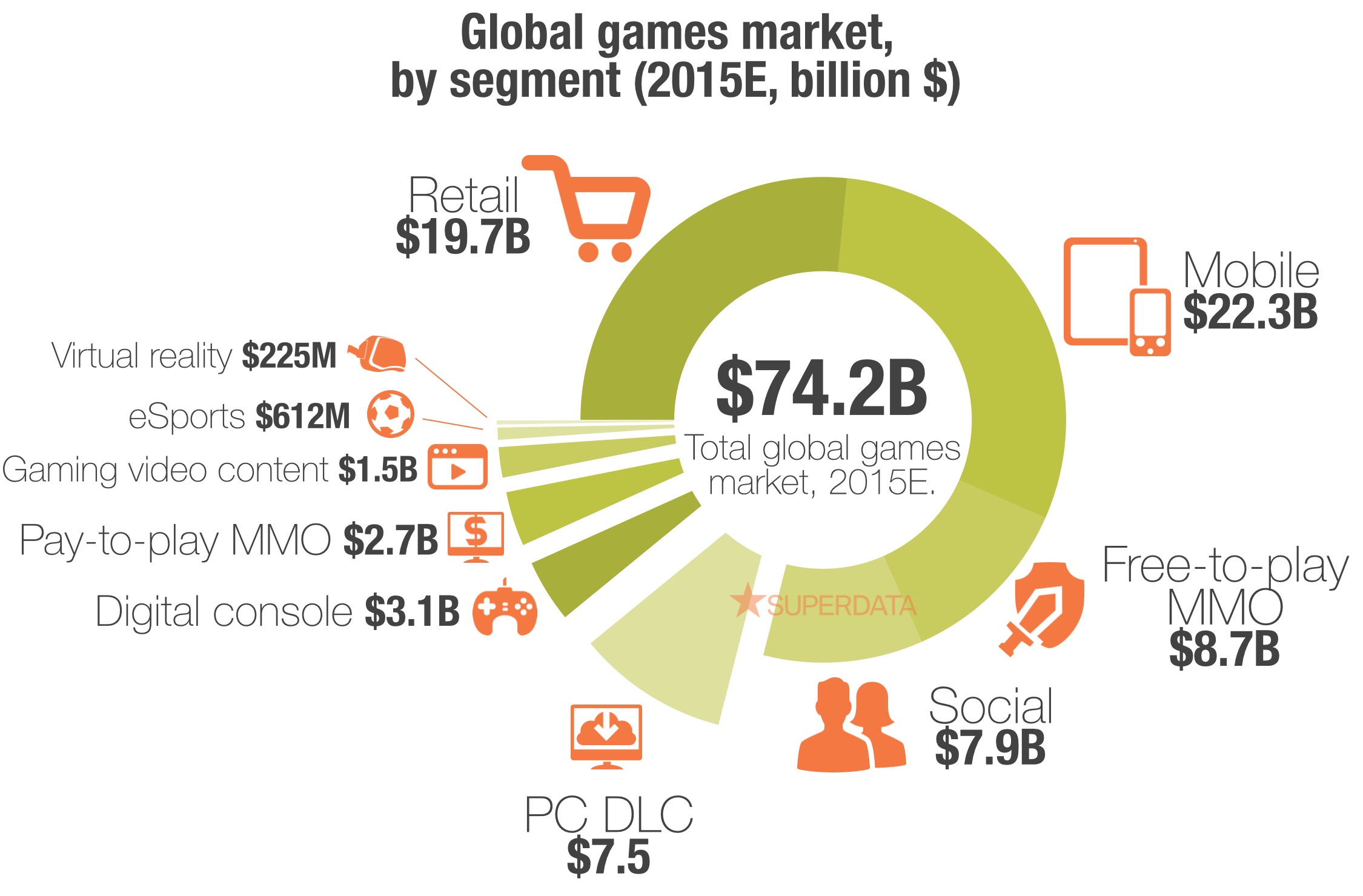 gaming market research
