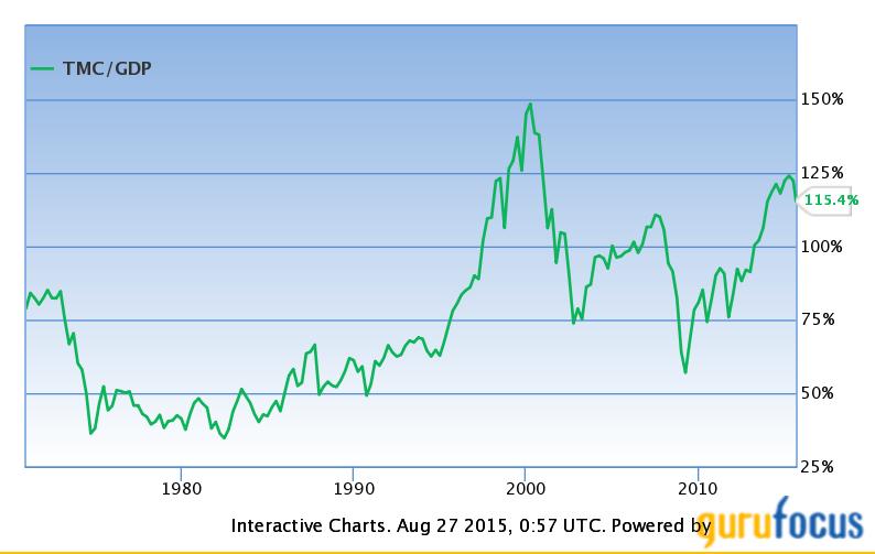Source: http://www.gurufocus.com/stock-market-valuations.php