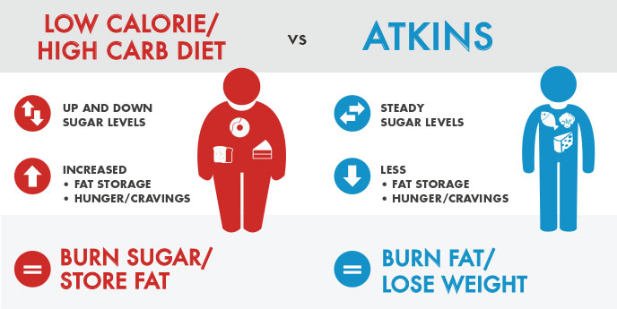 Most Common mistakes of Atkins dieters