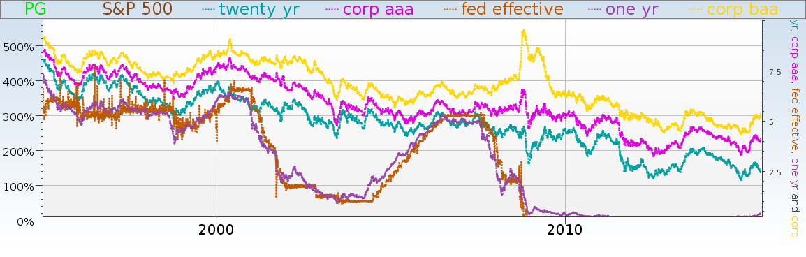 Equities Lab chart of the Fed and various corporate bond yields