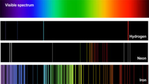 Spectroscopic data for several elements, including Hydrogen.