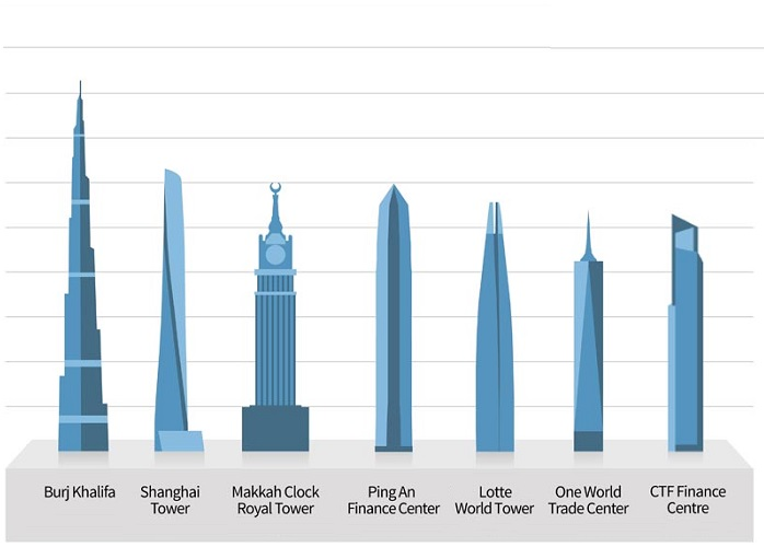 Ten Best Buildings In The World