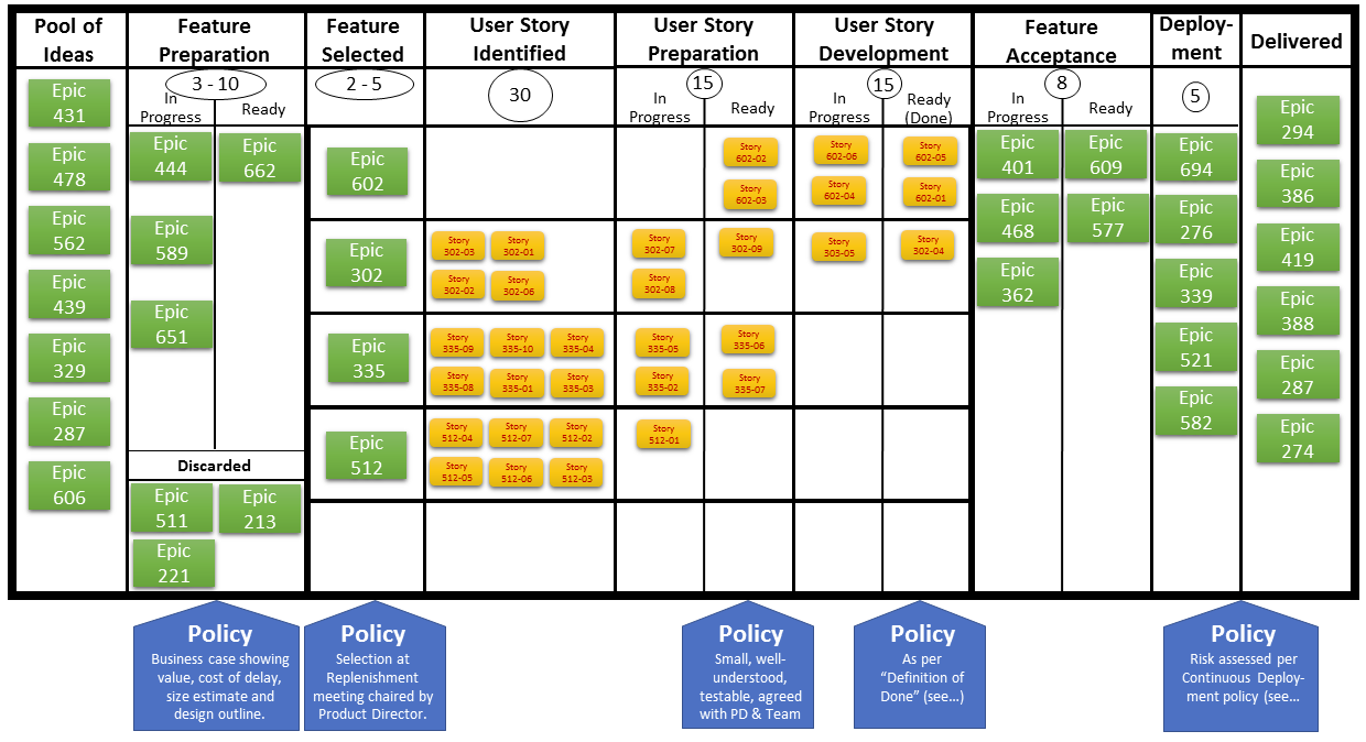 Kanban Vs Scrum Vs Agile Know The Difference Gazette Review